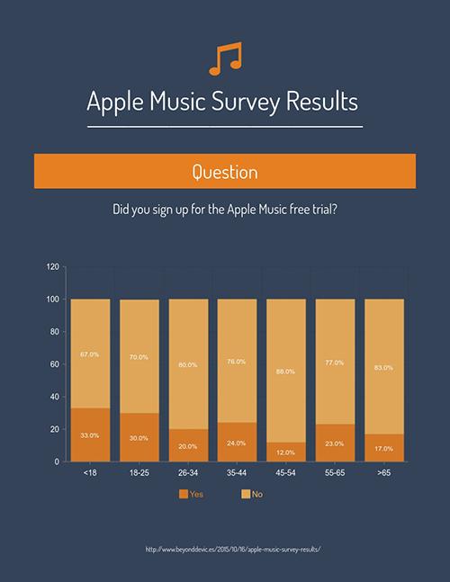 Apple Music Survey Results - Survey Template