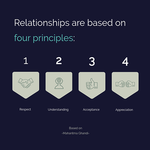 Steps in Relationship Template