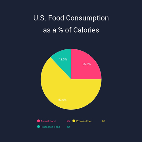 U.S Food Consumption Template