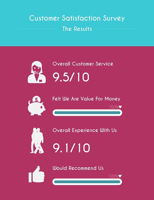 Customer Satisfaction - Survey Template