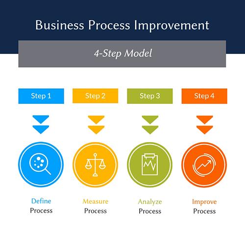 Business Process Improvement Template