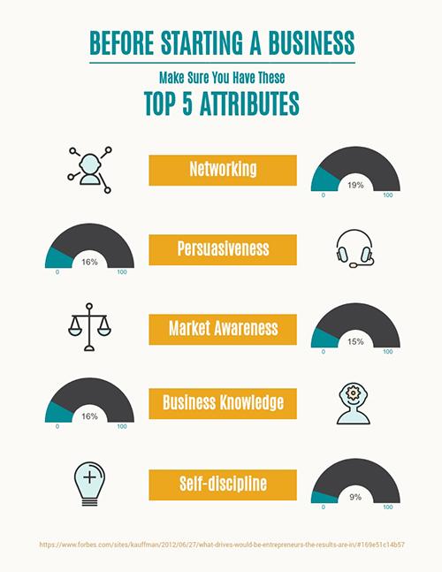 Top 5 Attributes - Survey Template