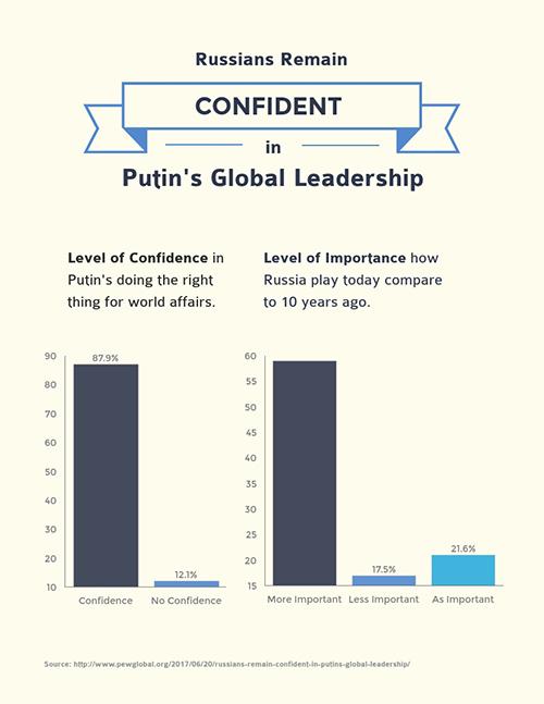 Russians Remain Confident - Survey Template