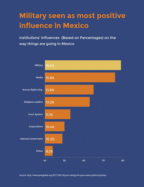 Positive Influence in Mexico - Survey Template