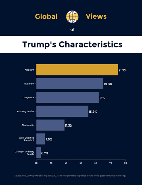Global Views on Trump - Survey Results Template