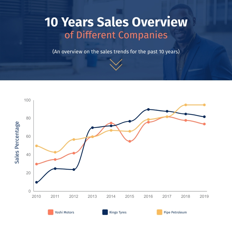 10 Years Sales Overview Line Graph Square Template
