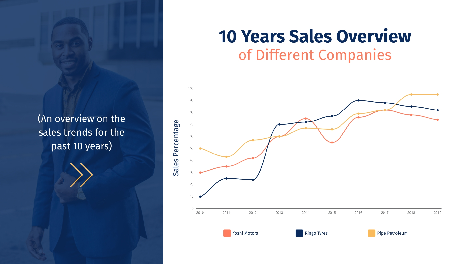 10 Years Sales Overview Line Graph Template