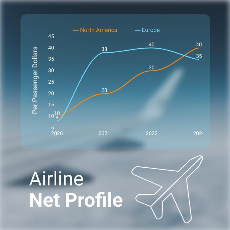 Airline Net Profile Line Graph Square Template