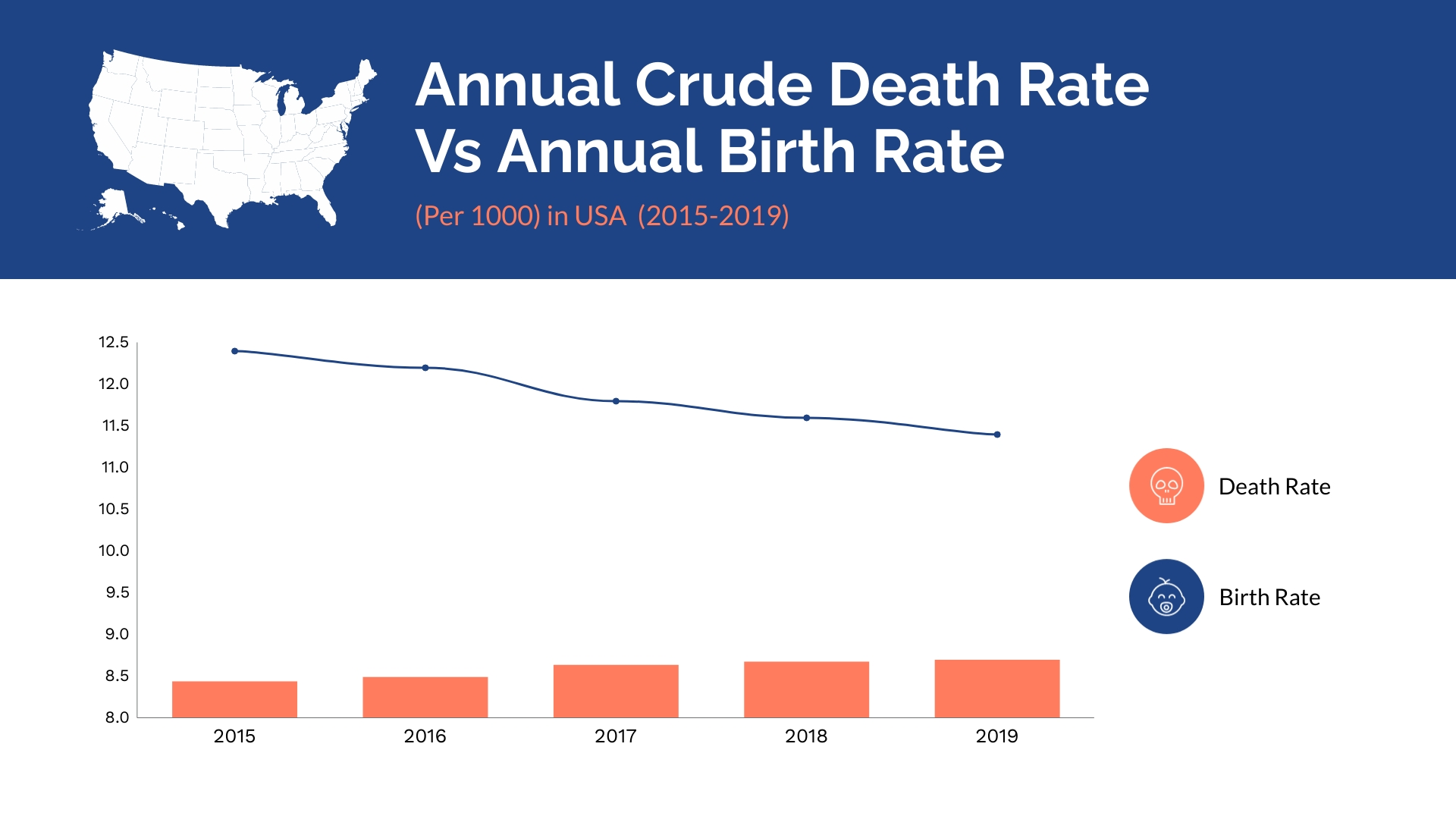 Annual Birth and Death Rate Dual Chart Template