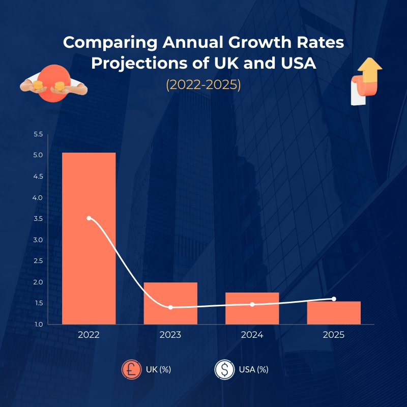 Annual Growth Projection Dual Chart Square Template