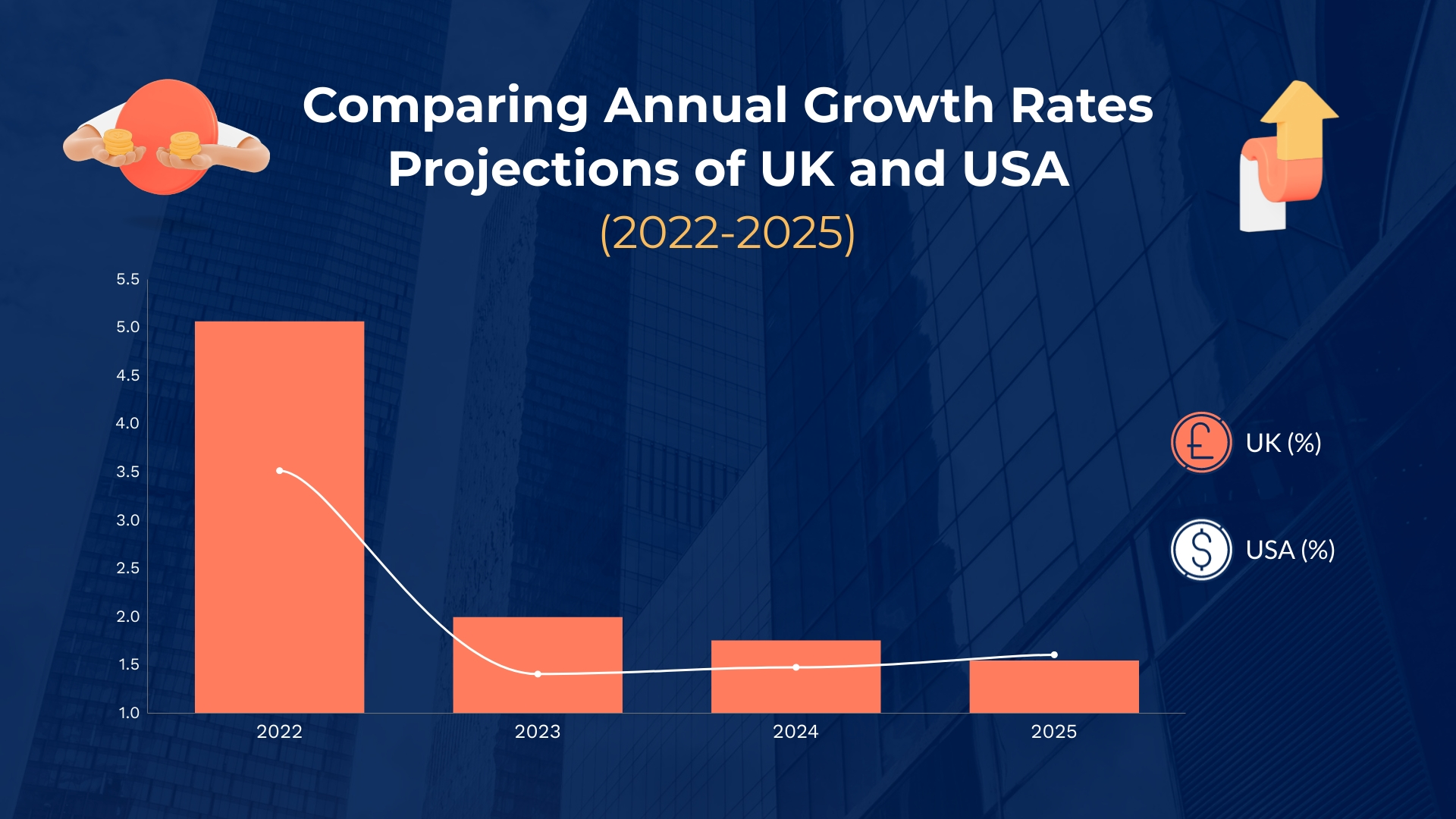 Annual Growth Projection Dual Chart Template