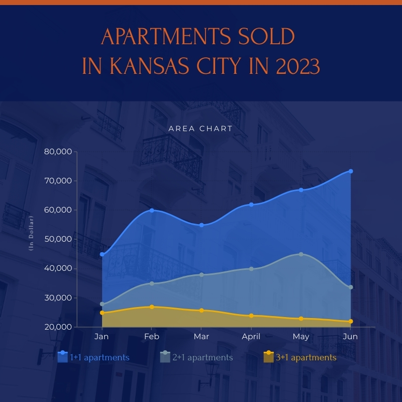 Apartments Sold in Kansas City in 2023 - Area Chart Template