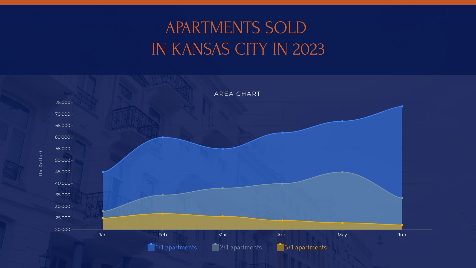 Apartments Sold in Kansas City in 2023 Area Chart Template