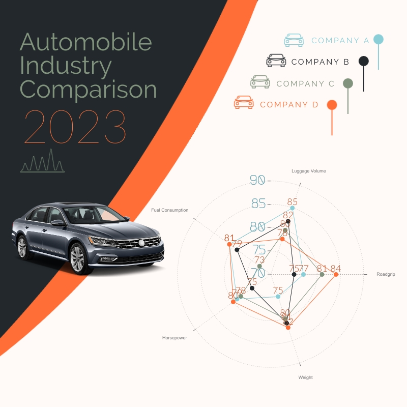 Automobile Industry - Radar Chart Square Template