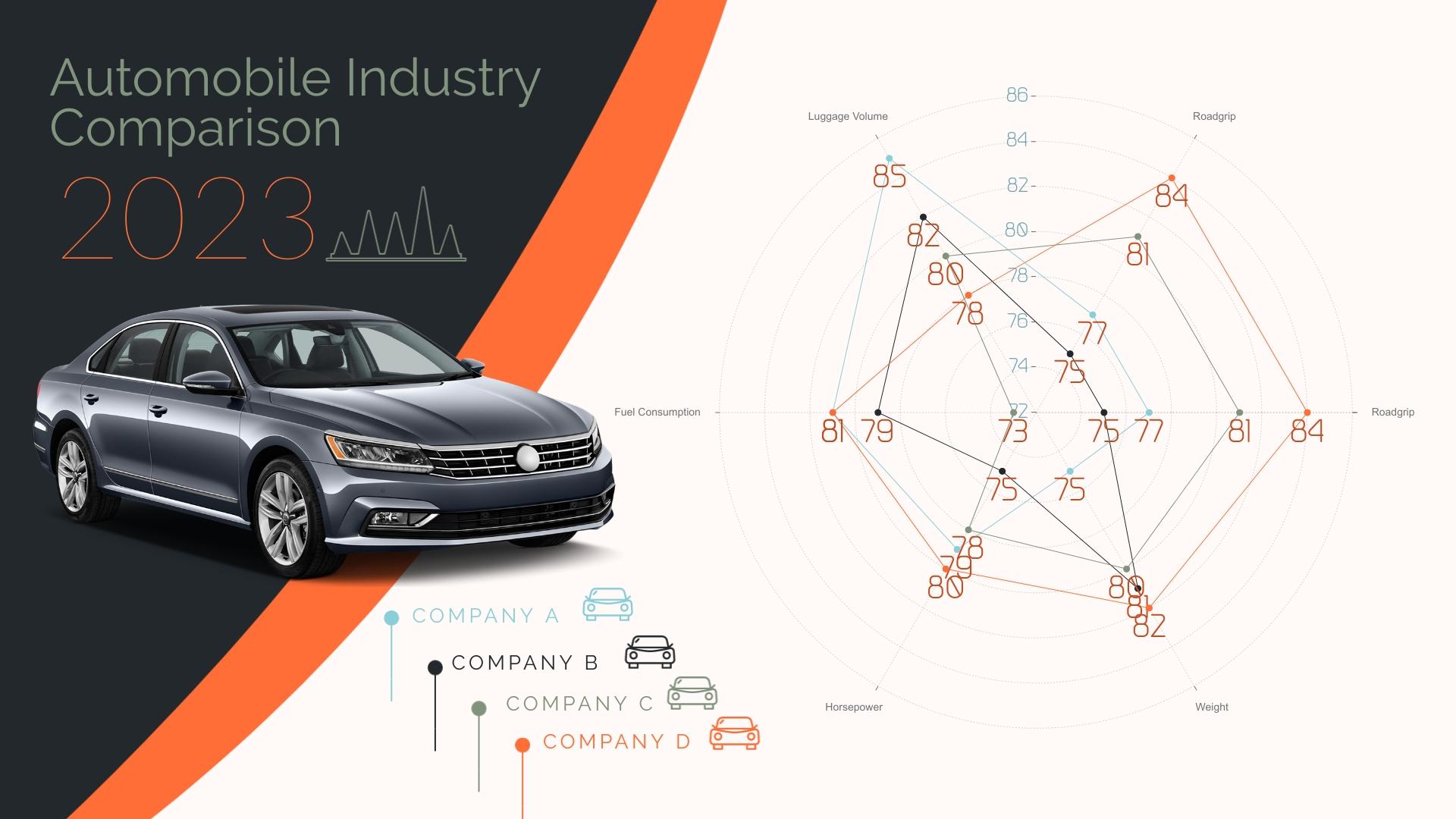 Automobile Industry - Radar Chart Template