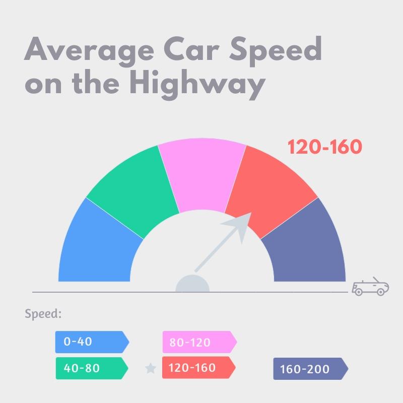 Average Car Speed - Gauge Chart Template