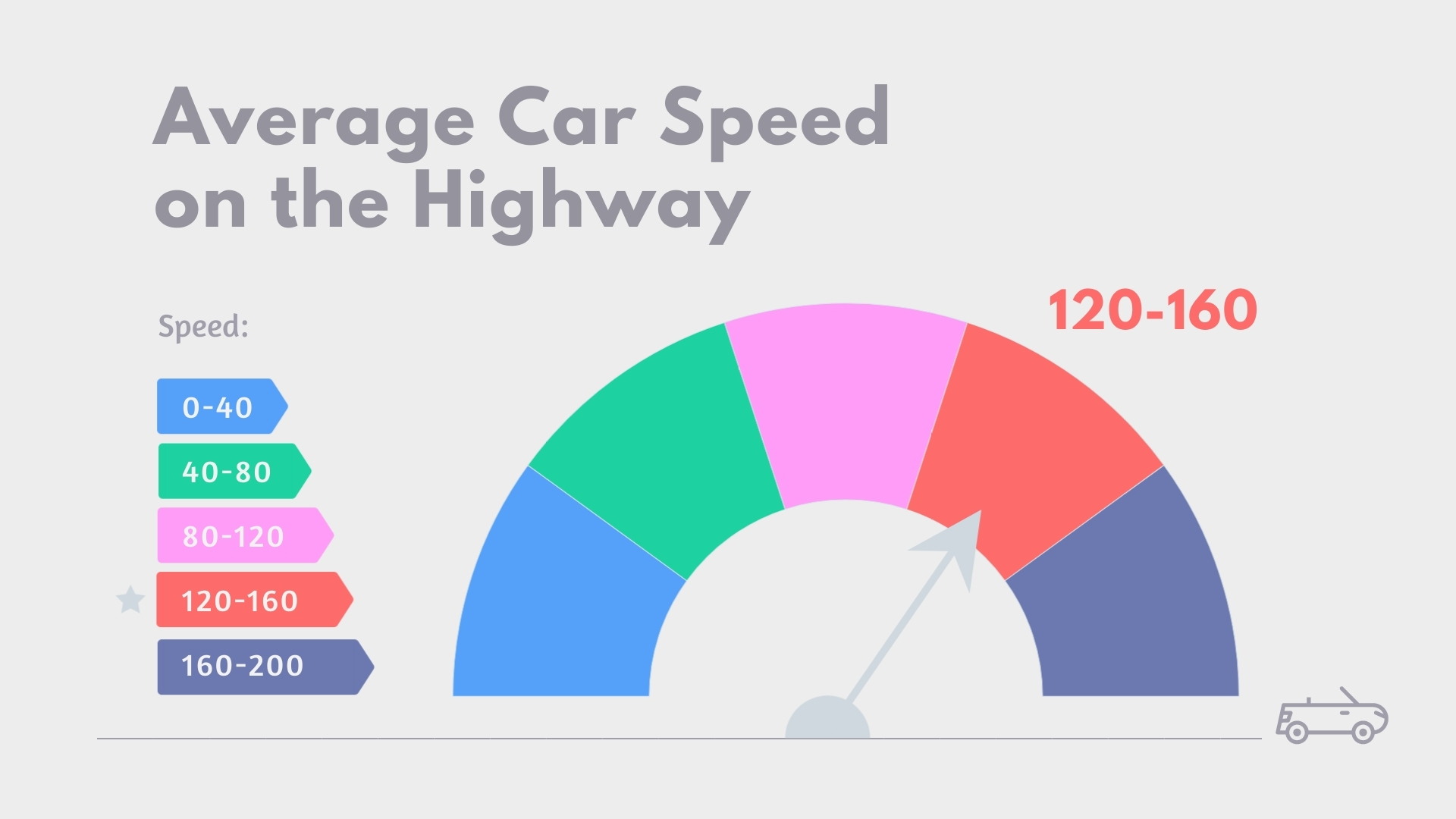 Average Car Speed Gauge Chart Template