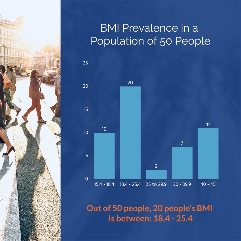 BMI prevalence in a Population of 50 people Histogram Square Template