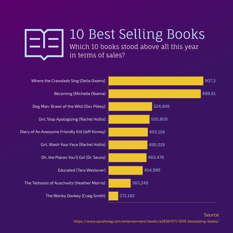 Best Selling Books Bar Graph Square Template