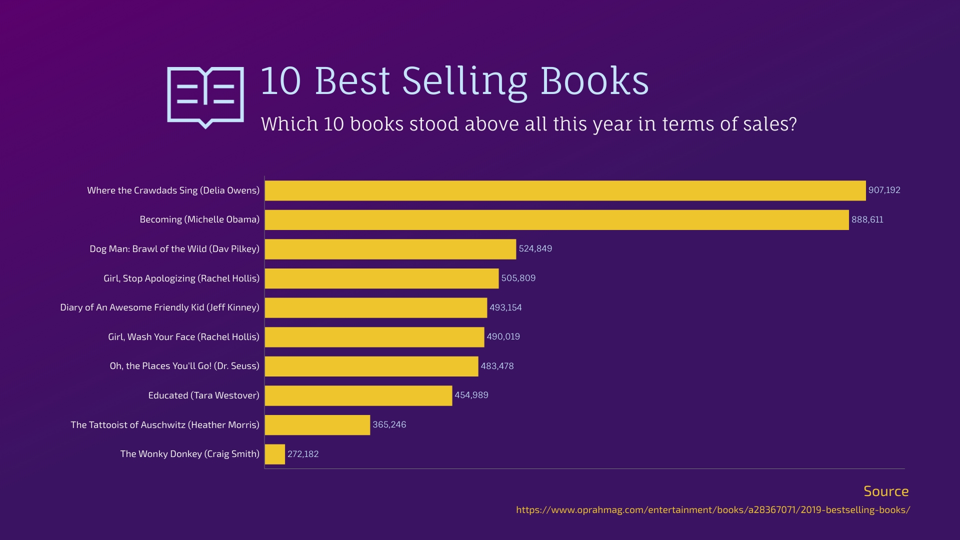 Best Selling Books Bar Graph Template