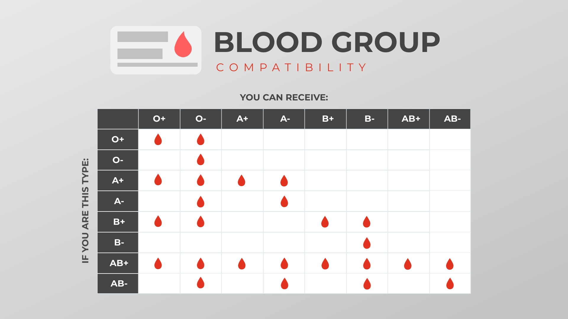 Blood Group Compatibility Pictograph Template