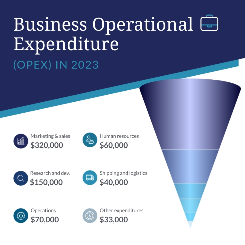Business Expense Report - Cone Chart Square Template