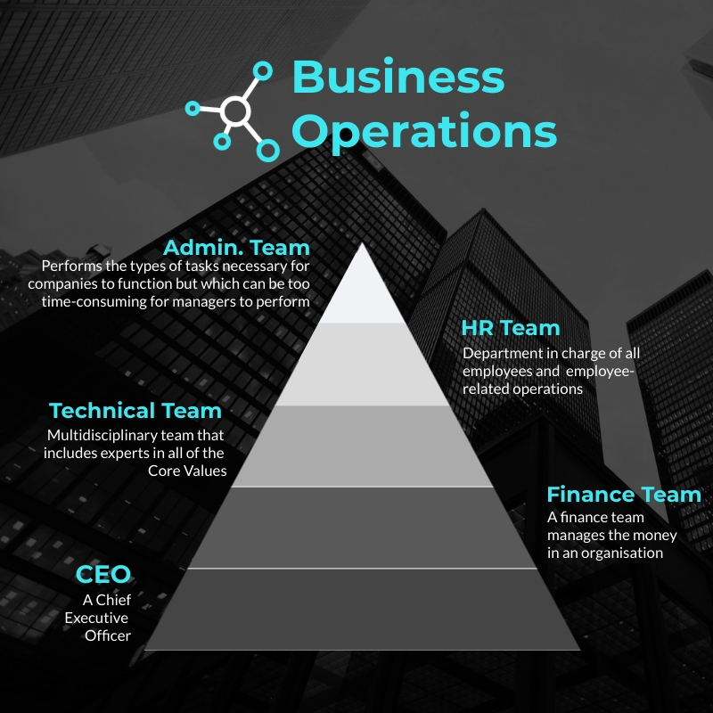 Business Operations - Pyramid Chart Square Template