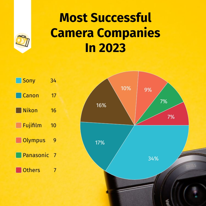 Camera Companies Sales Pie Chart Square Template
