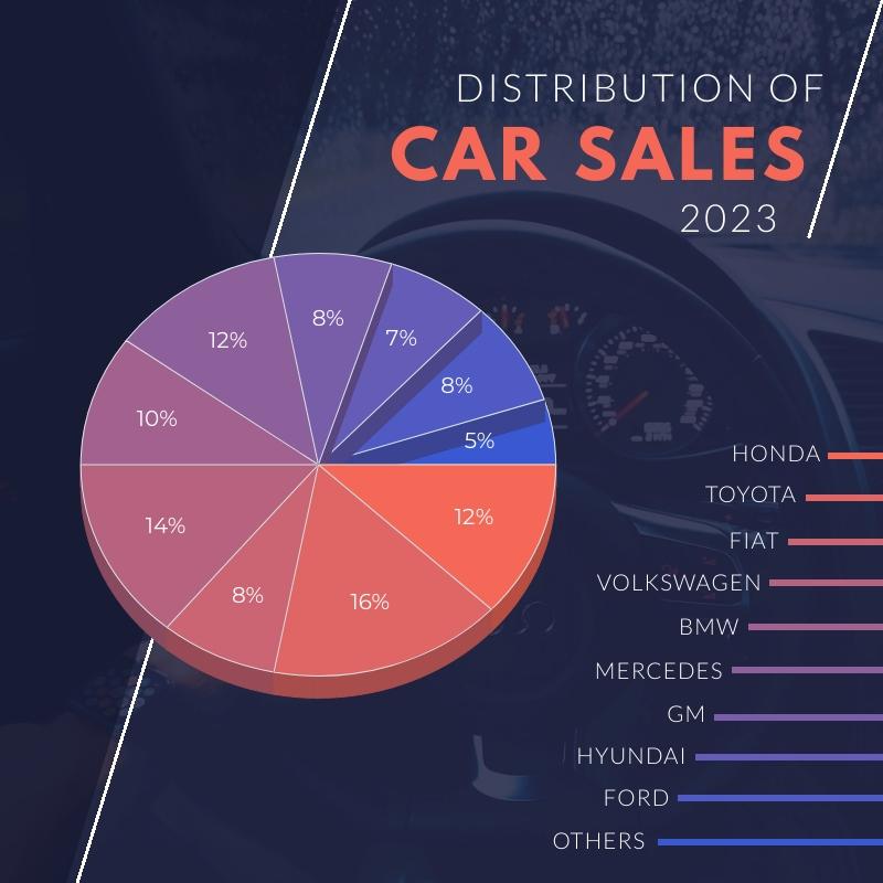 Car Sales Distribution Pie Chart Square Template