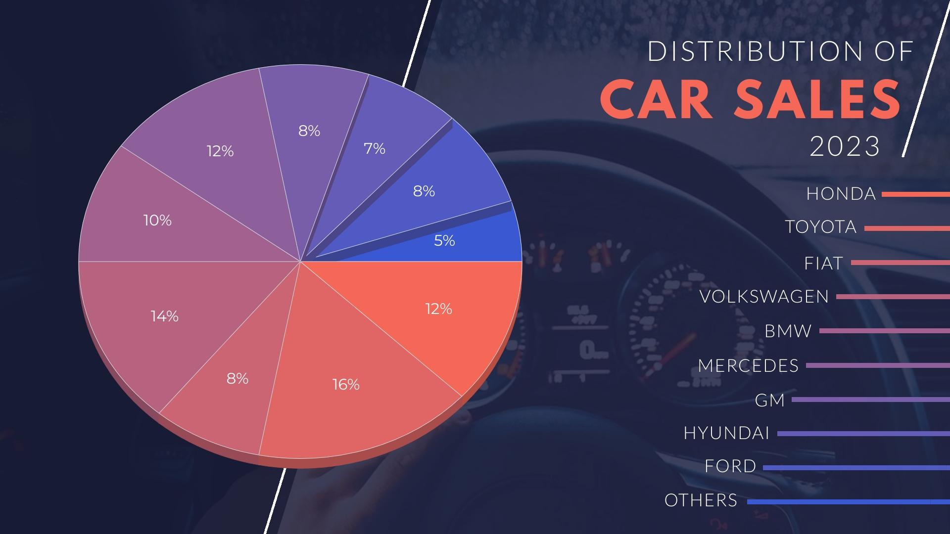 Car Sales Distribution Pie Chart Template