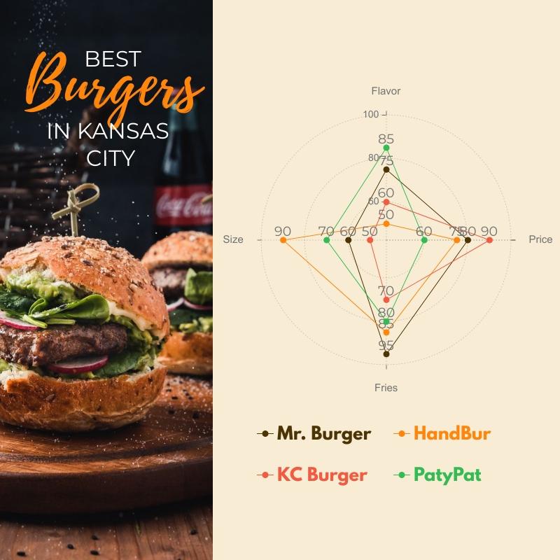 Best Burgers in Kansas City - Radar Chart Square Template
