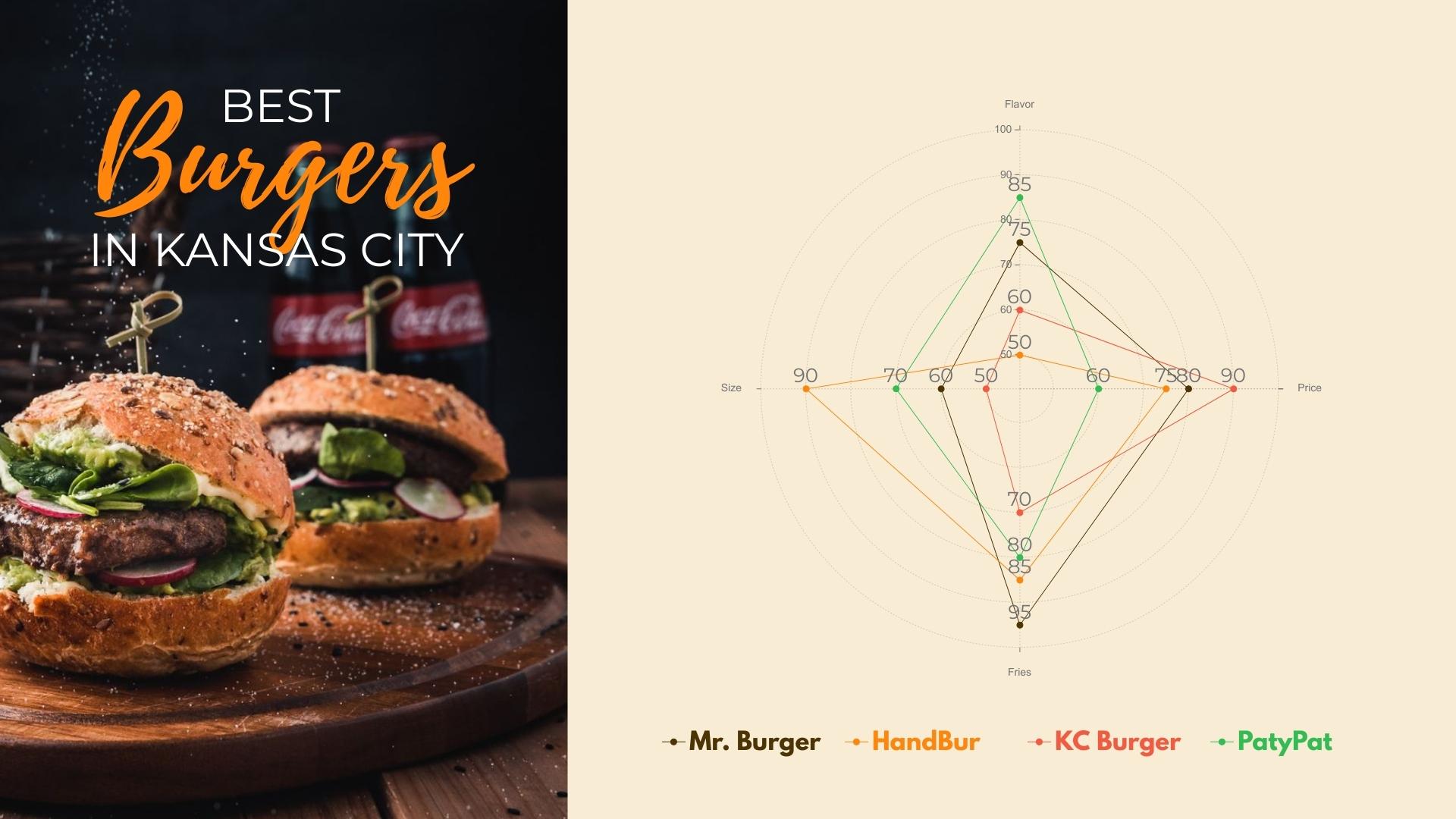 Best Burgers in Kansas City - Radar Chart Template