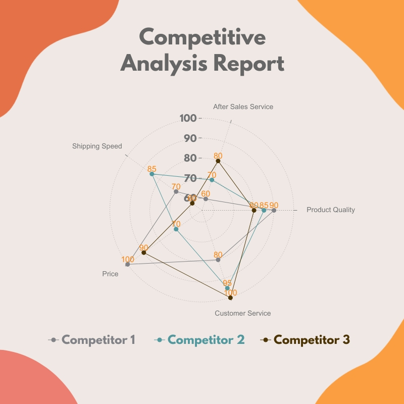 Competitive Analysis Report - Radar Chart Square Template