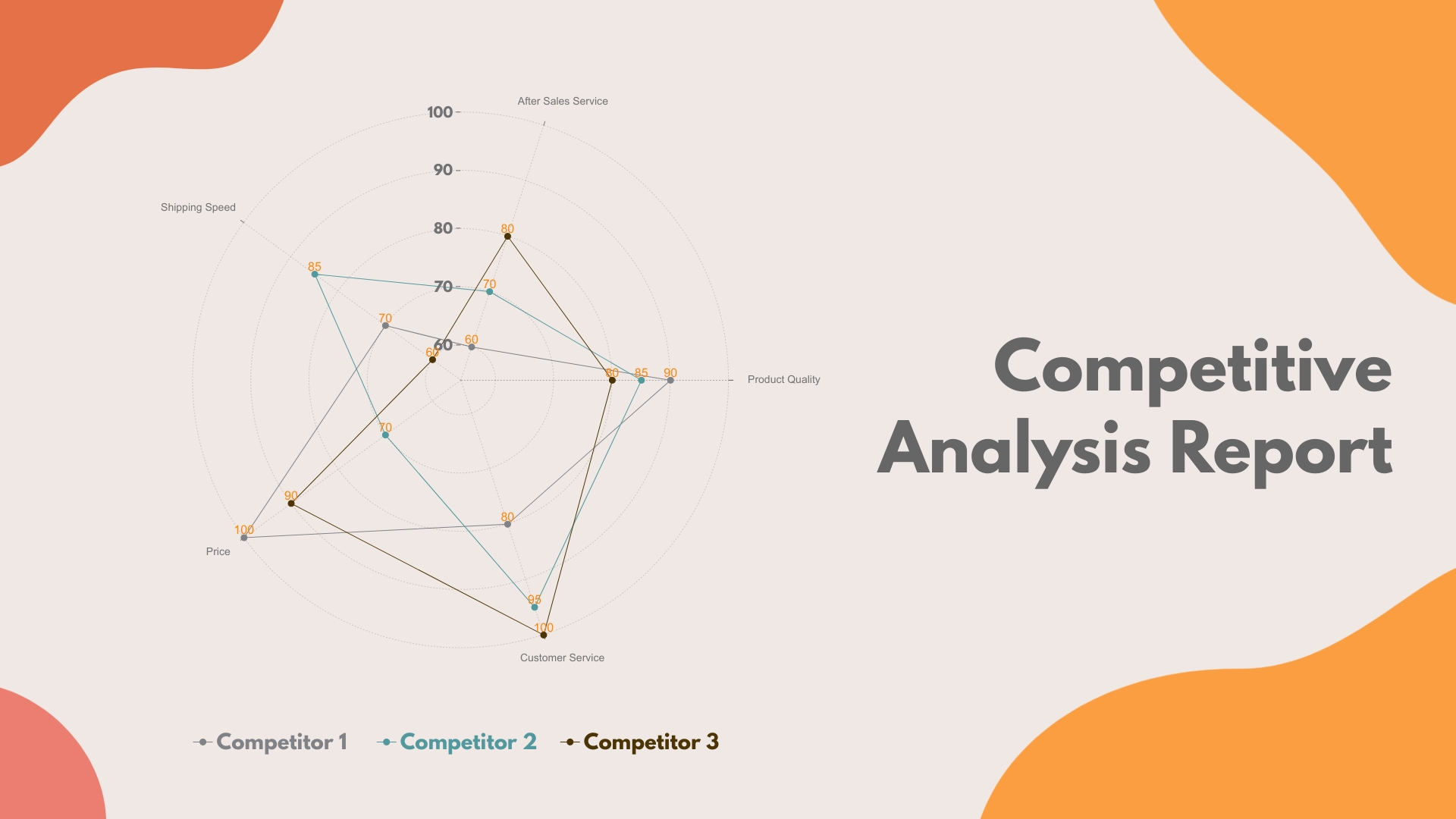Competitive Analysis Report - Radar Chart Template