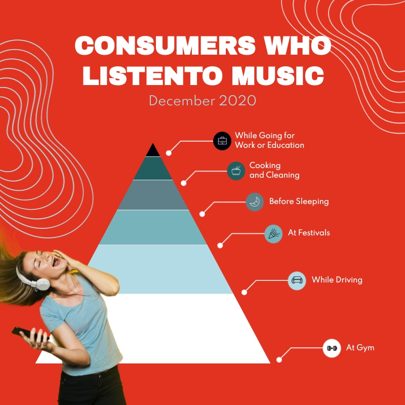 Consumers Who Listen to Music Pyramid Chart Square Template