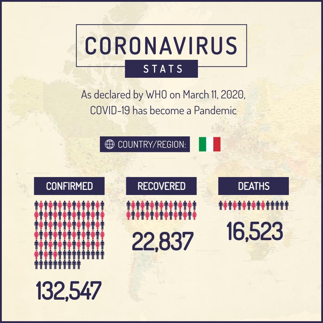 Coronavirus Stats Italy Animated Square Template