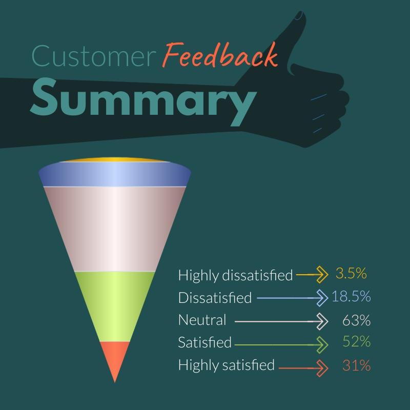Customer Feedback - Cone Chart Square Template