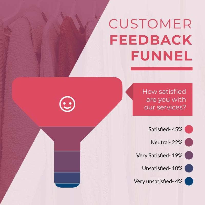 Customer Feedback Funnel Chart Square Template