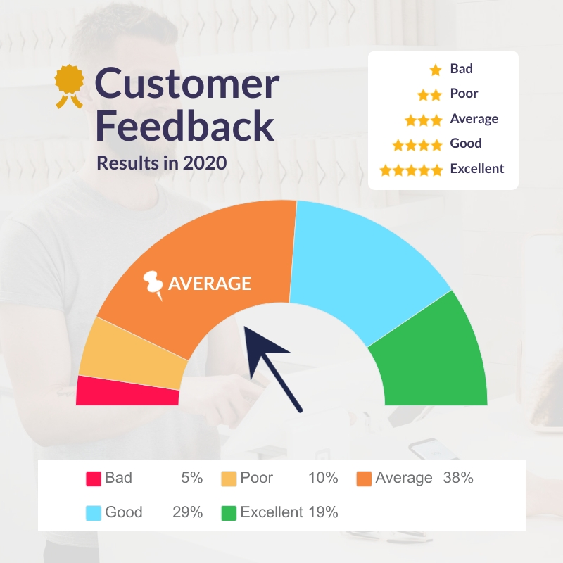 Customer Feedback Gauge Chart Square Template
