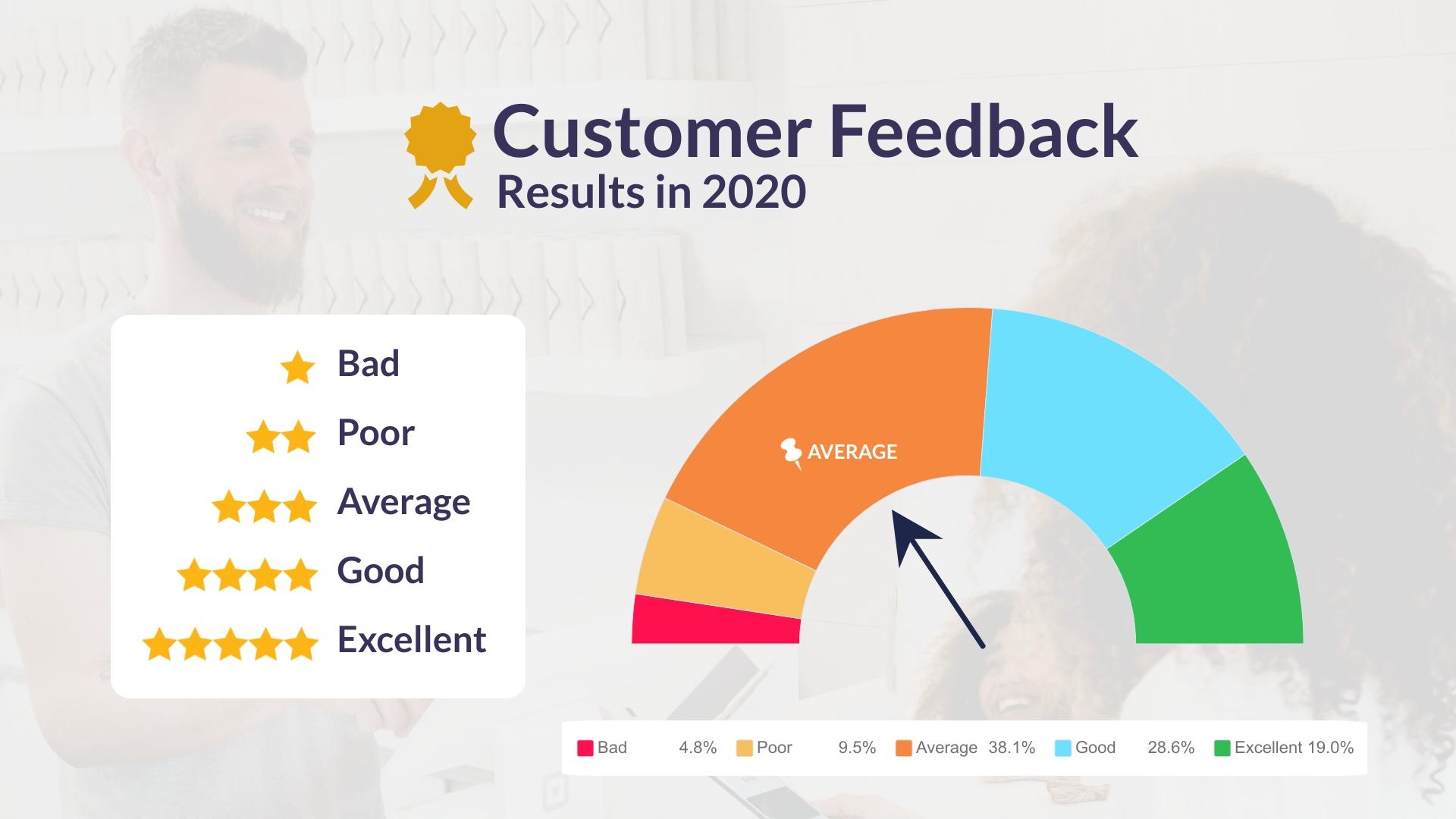 Customer Feedback - Gauge Chart Template