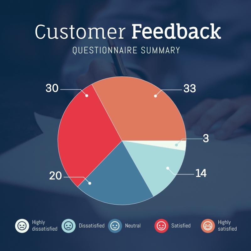 Customer Feedback Pie Chart Square Template