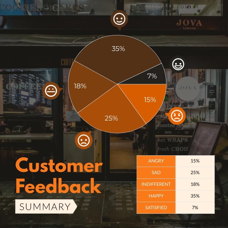 Customer Feedback Summary Pie Chart Square Template