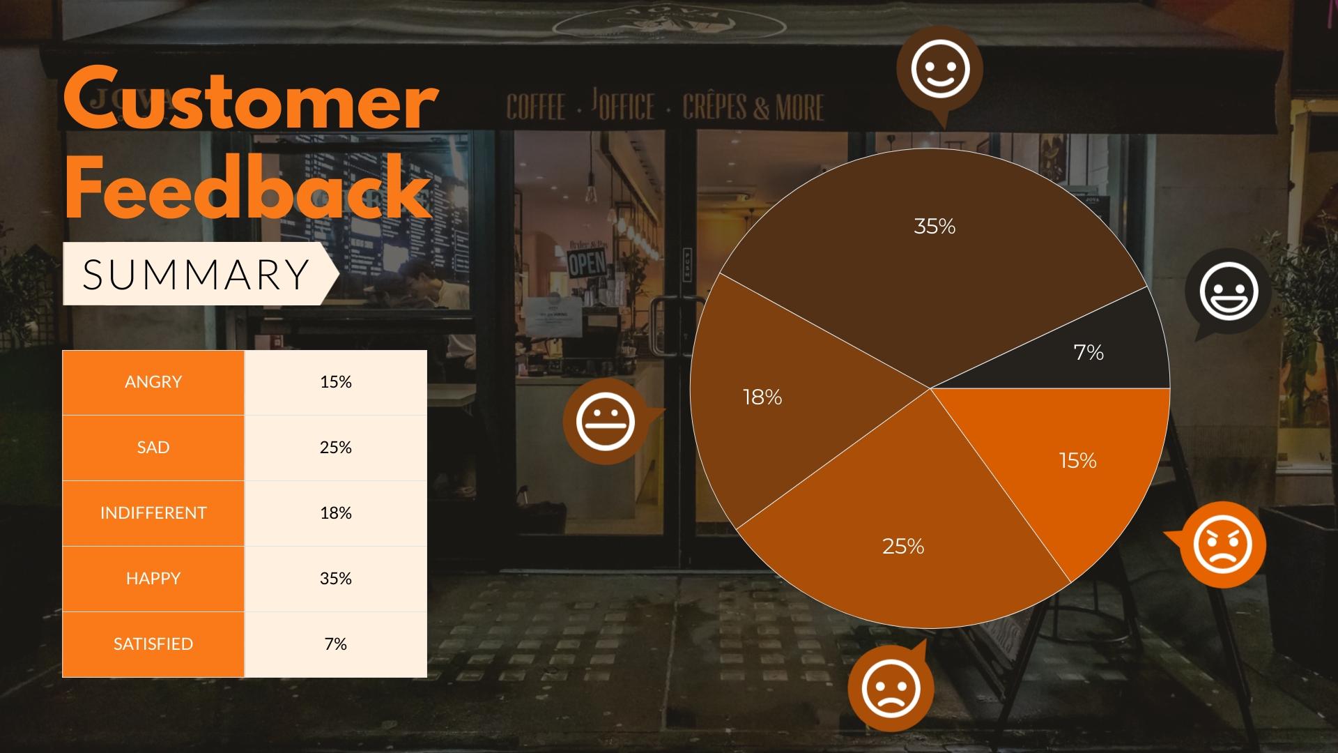 Customer Feedback Summary Pie Chart Template