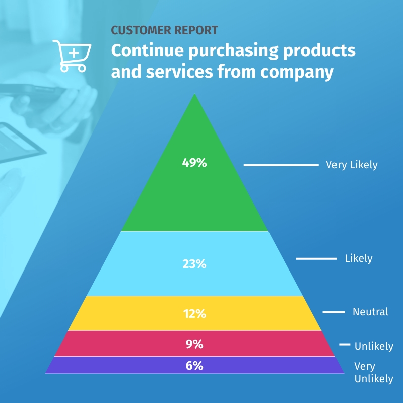 Customer Report - Pyramid Chart Square Template