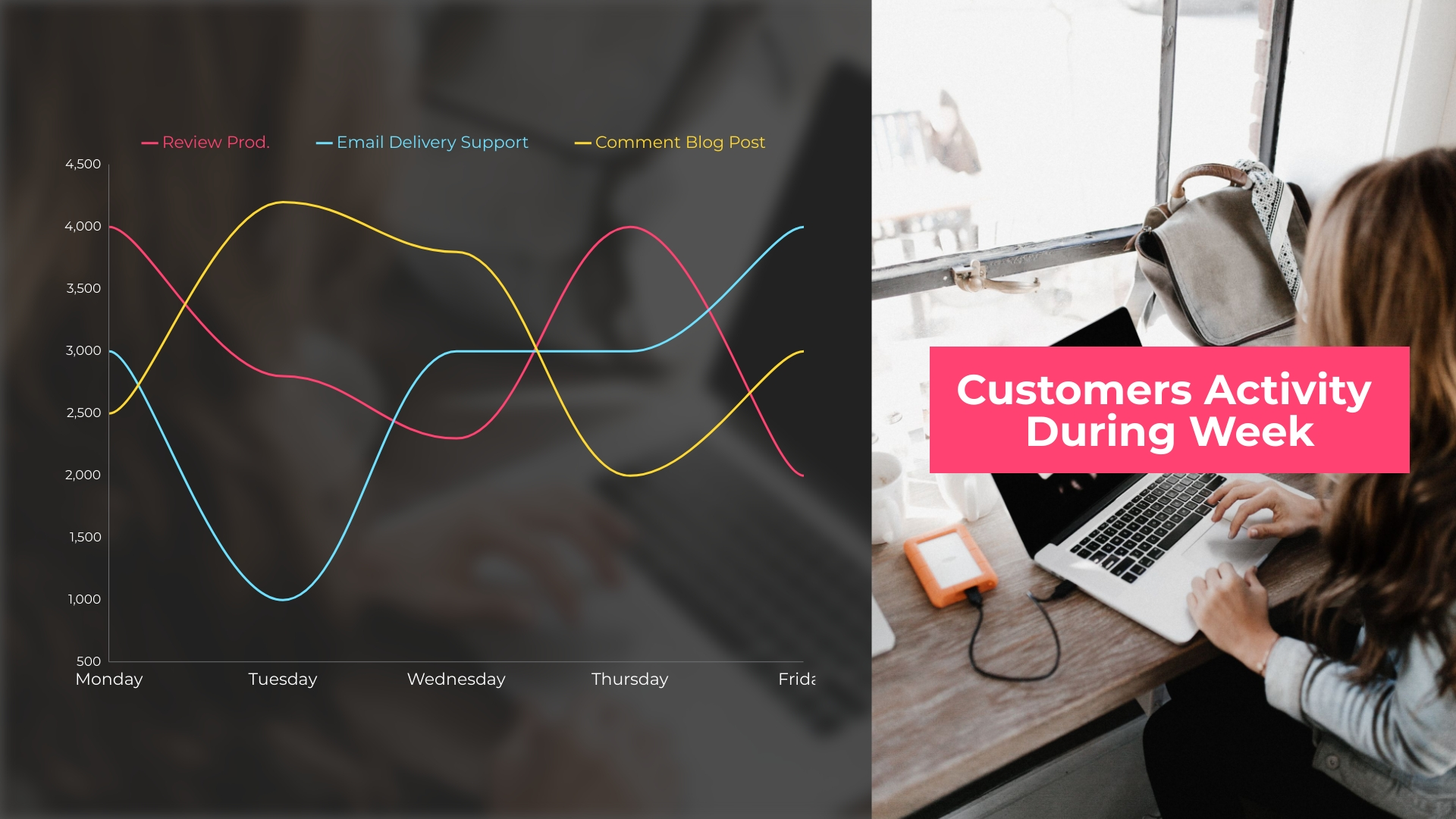 Customers Activity Line Graph Template
