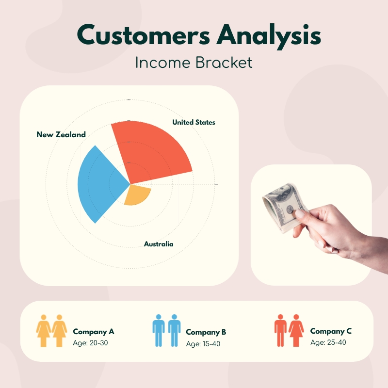 Customers Analysis Polar Area Chart Square Template