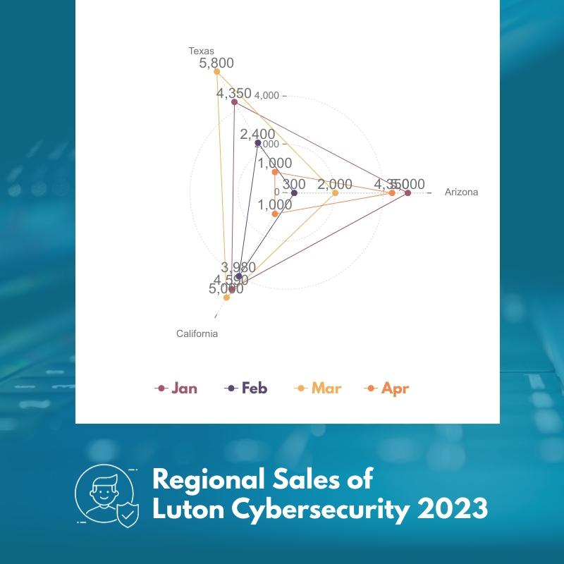Cybersecurity 2023 Radar Chart Square Template
