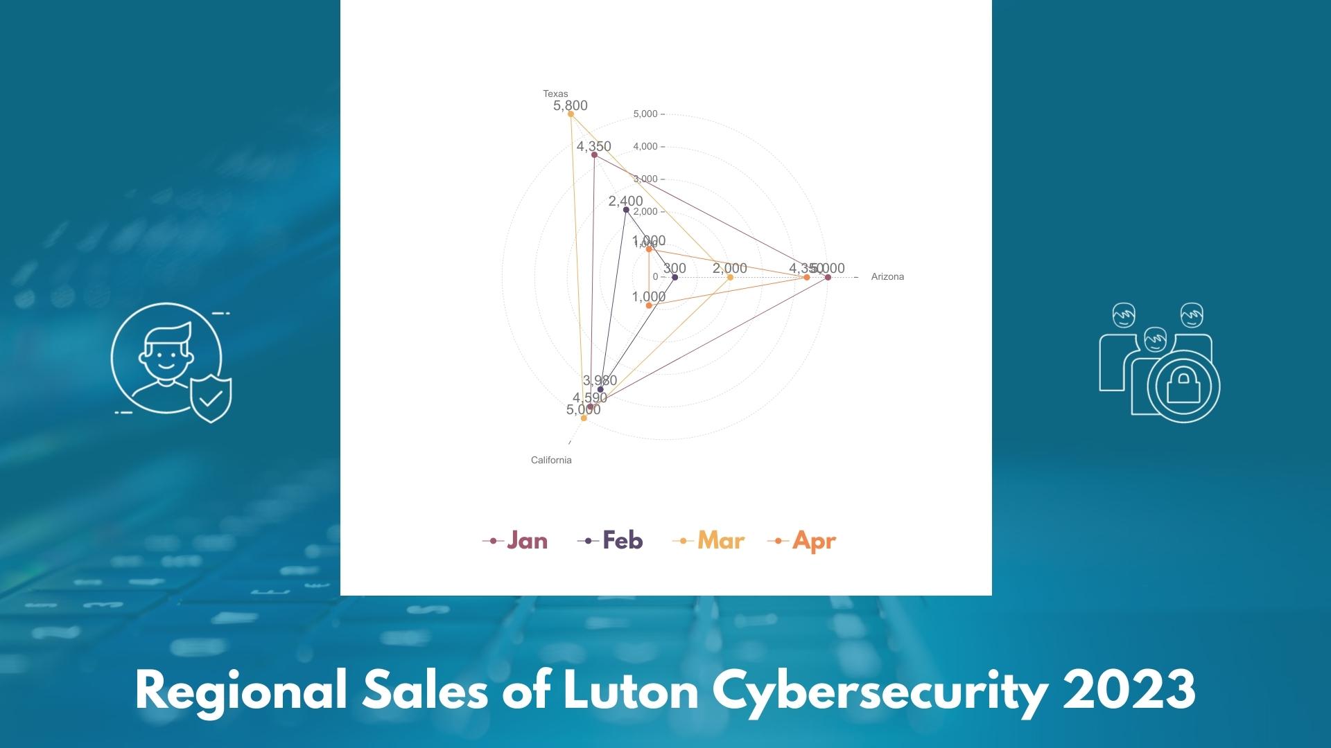 Regional Sales Cybersecurity - Radar Chart Template