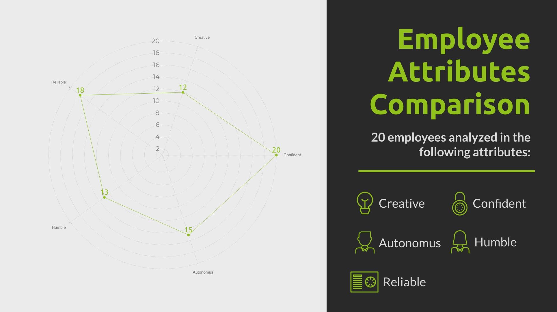 Employee Attributes - Radar Chart Template
