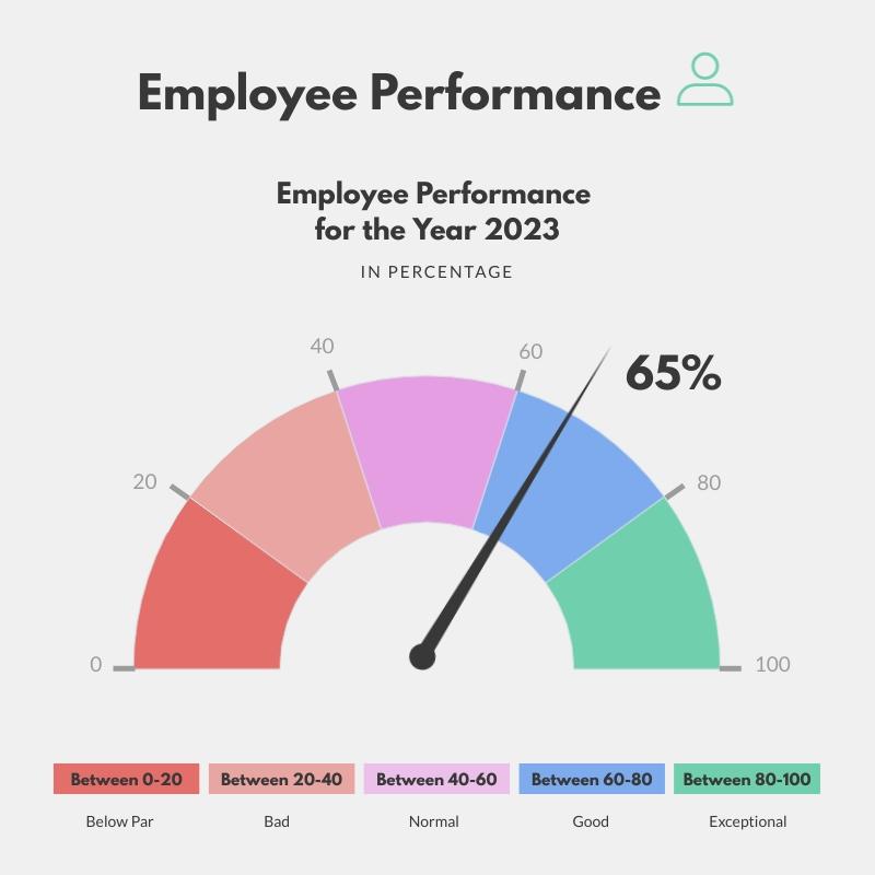 Employee Performance - Gauge Chart Template
